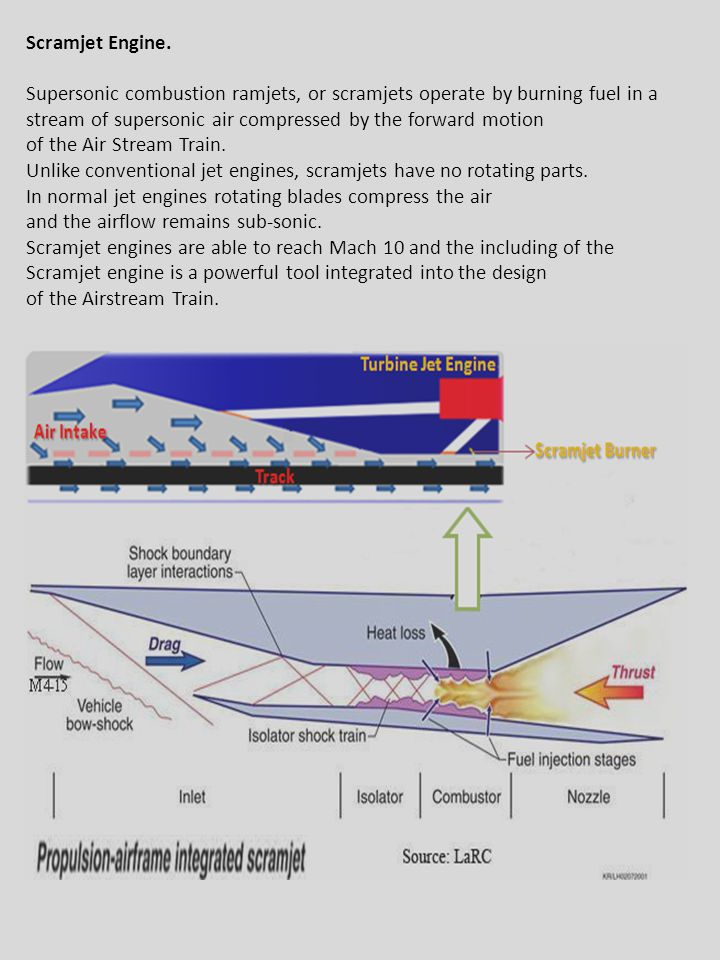 stream of supersonic air compressed by the forward motion