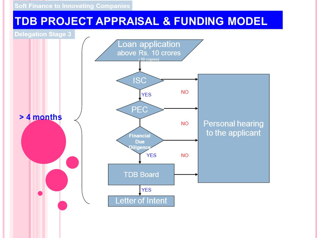 TDB PROJECT APPRAISAL & FUNDING MODEL