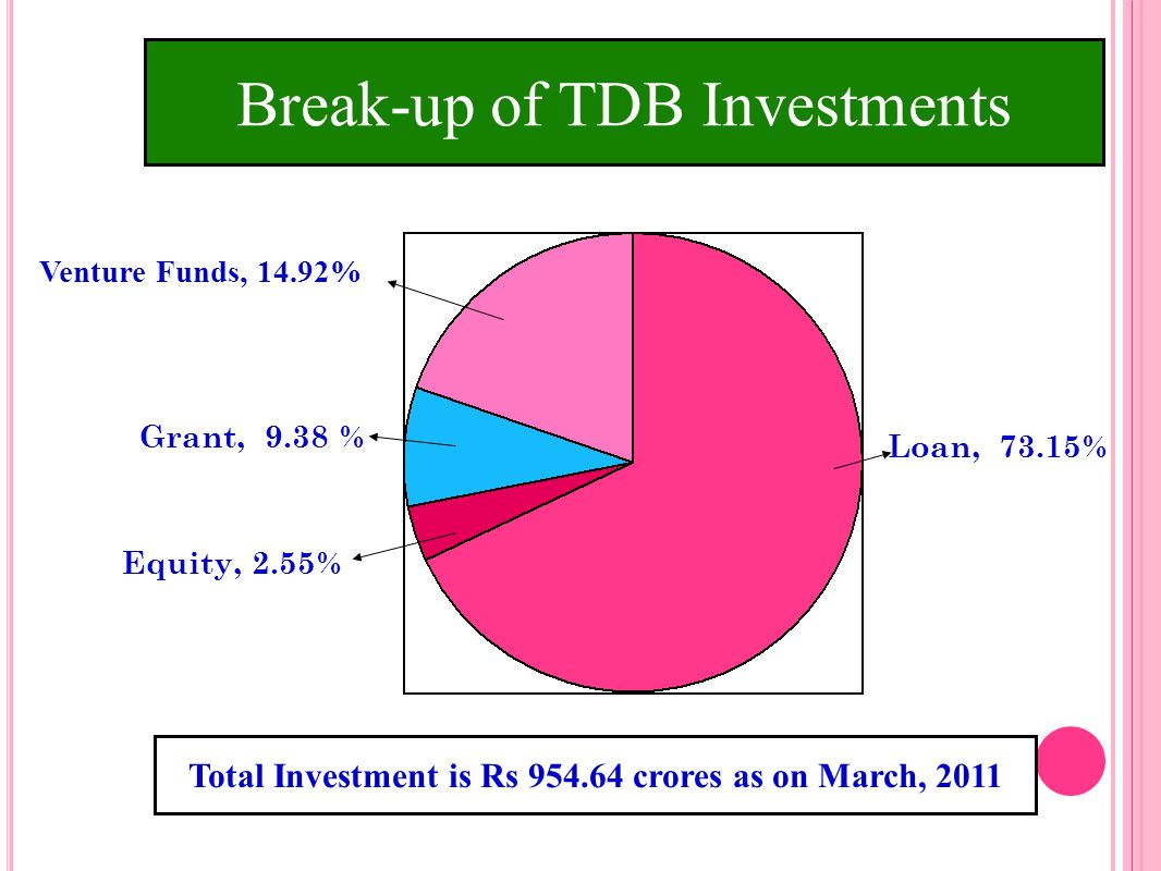 Total Investment is Rs 954.64 crores as on March, 2011