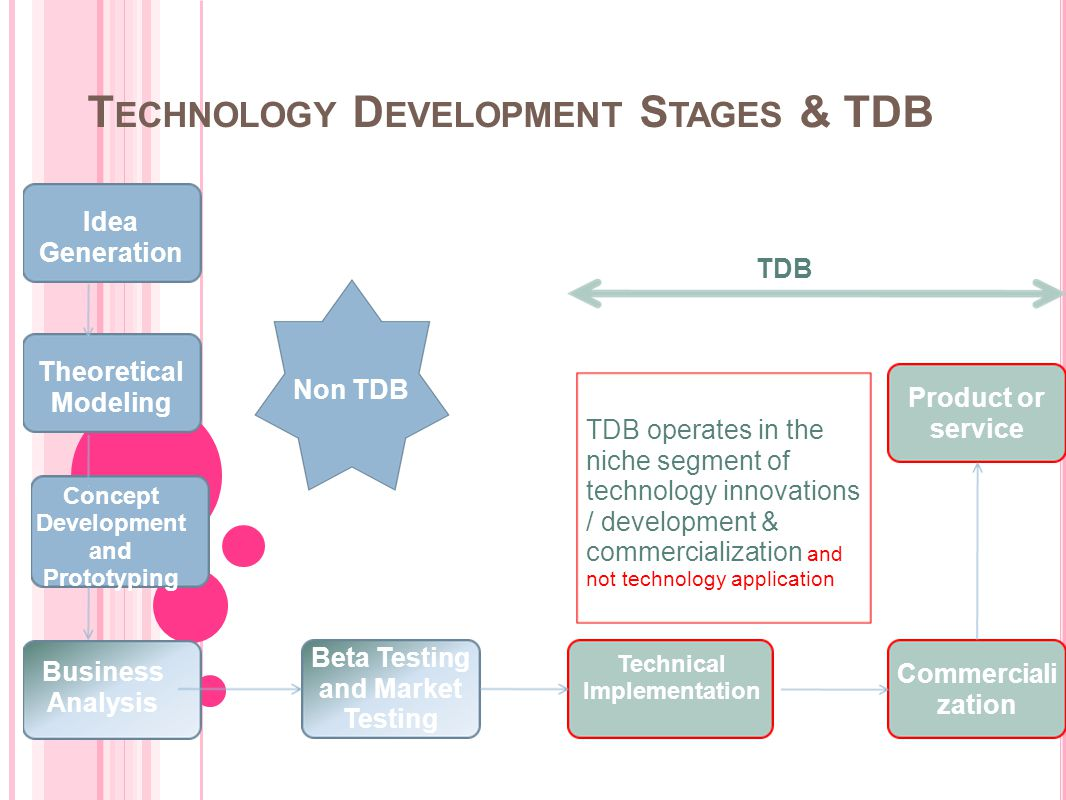 Technology Development Stages & TDB