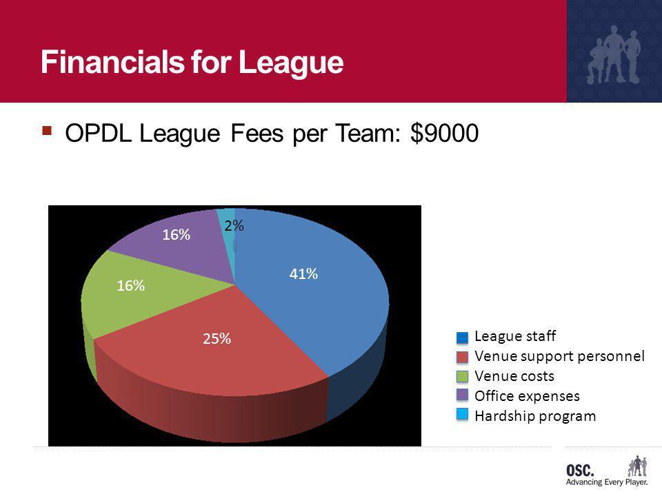 Financials for League OPDL League Fees per Team: $9000 2% 16% 41%