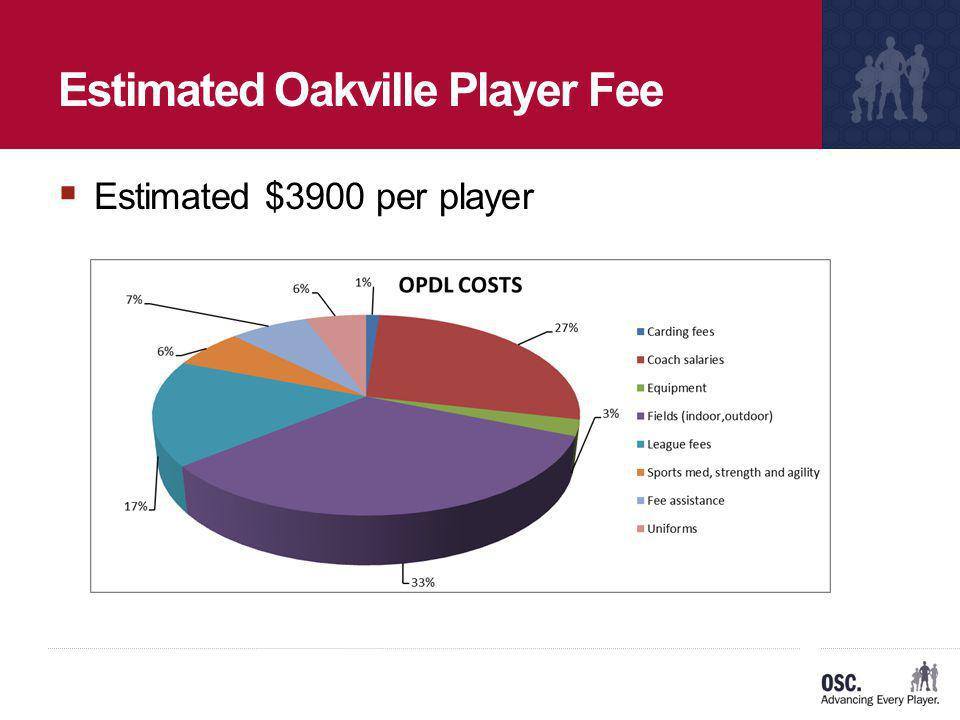 Estimated Oakville Player Fee