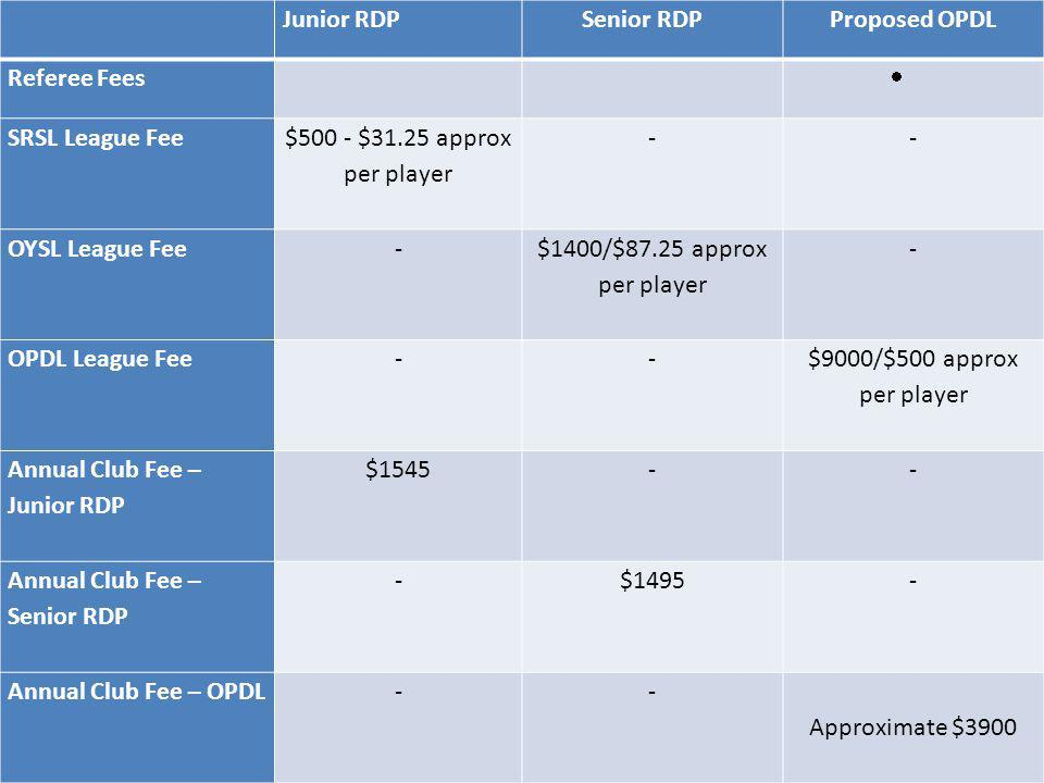 Junior RDP Senior RDP. Proposed OPDL. Referee Fees. SRSL League Fee. $500 - $31.25 approx per player.