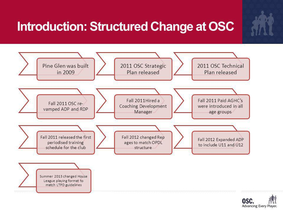 Introduction: Structured Change at OSC