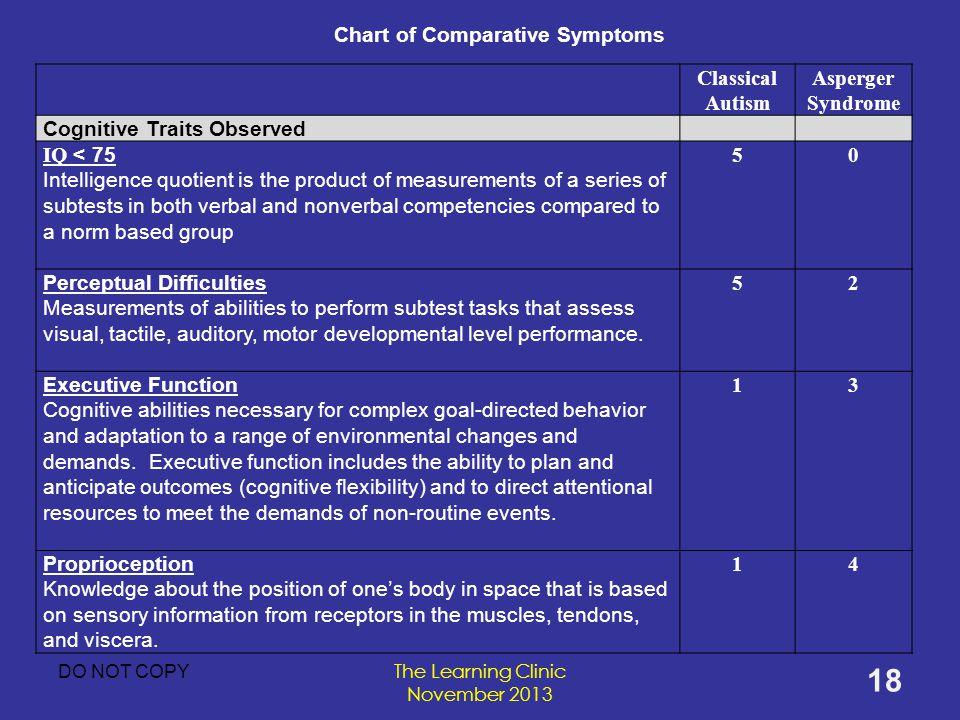 Executive functions in Asperger's syndrome An empirical.
