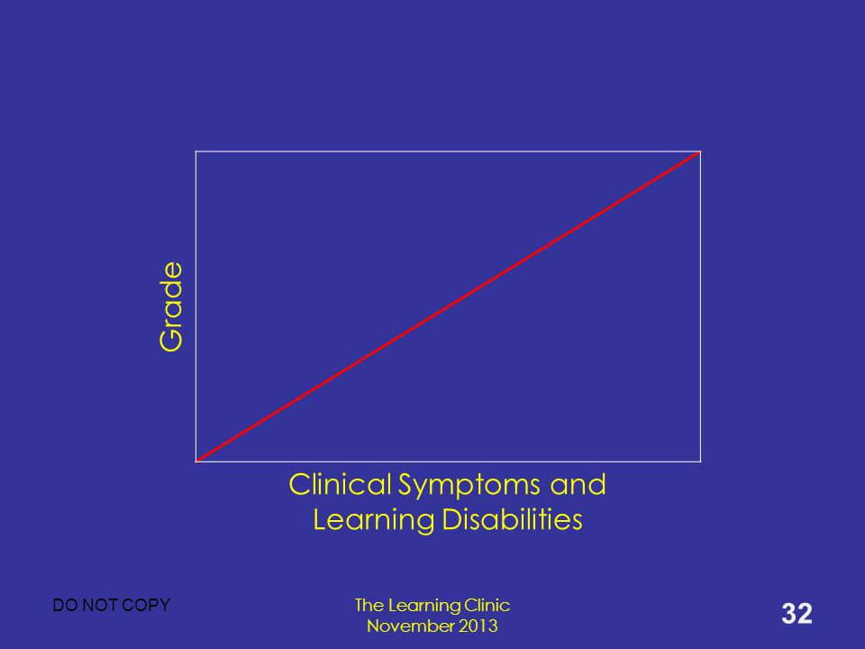 Clinical Symptoms and Learning Disabilities