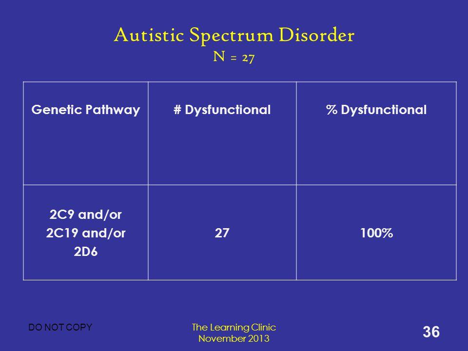 Autistic Spectrum Disorder N = 27