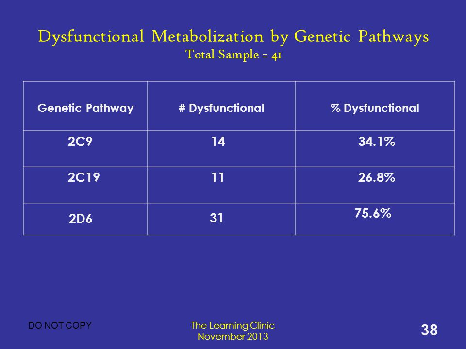 Dysfunctional Metabolization by Genetic Pathways Total Sample = 41