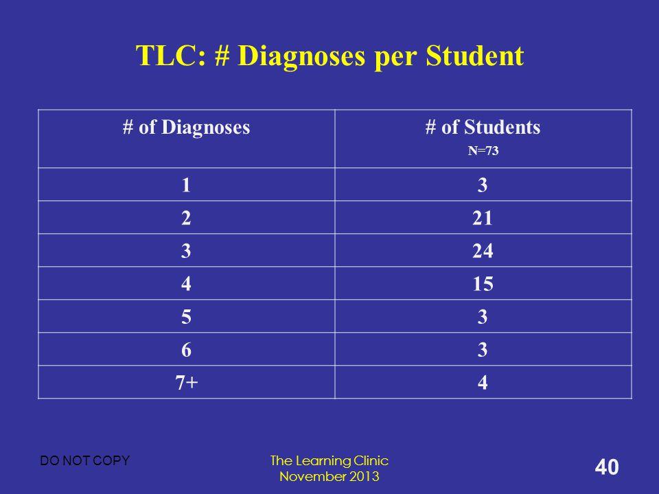 TLC: # Diagnoses per Student