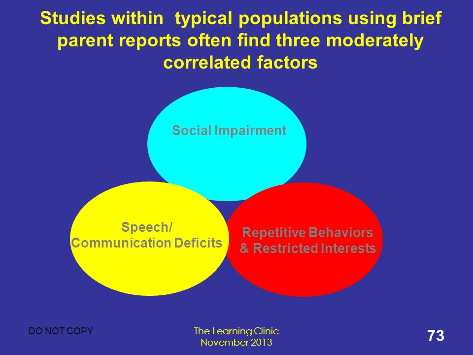 Repetitive Behaviors & Restricted Interests Communication Deficits