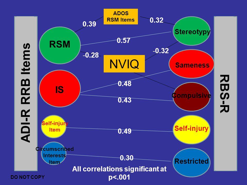 Circumscribed Interests All correlations significant at p<.001