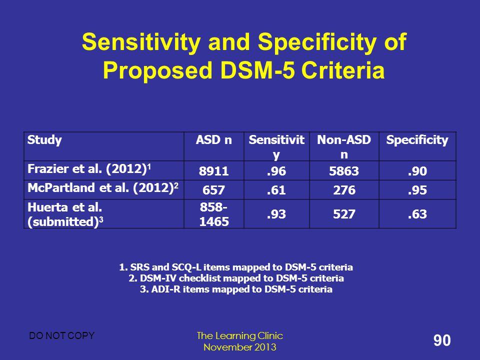 Sensitivity and Specificity of Proposed DSM-5 Criteria