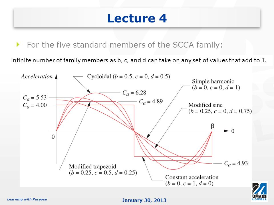 Lecture 4 For the five standard members of the SCCA family: