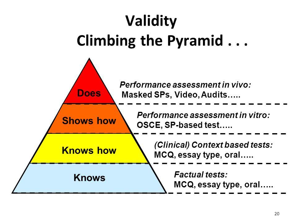 Validity Climbing the Pyramid . . .