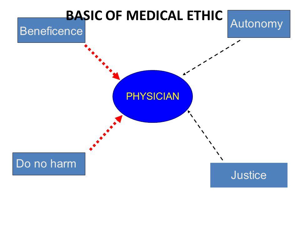 BASIC OF MEDICAL ETHIC Autonomy Beneficence Do no harm Justice