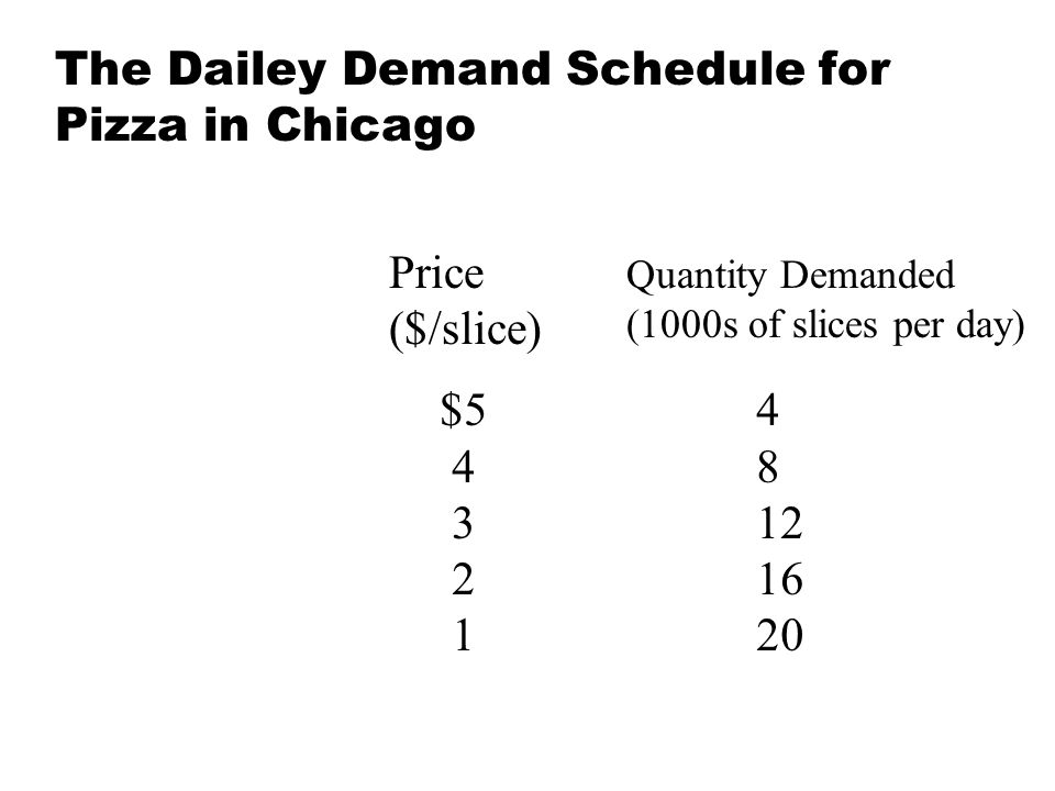 The Dailey Demand Schedule for Pizza in Chicago
