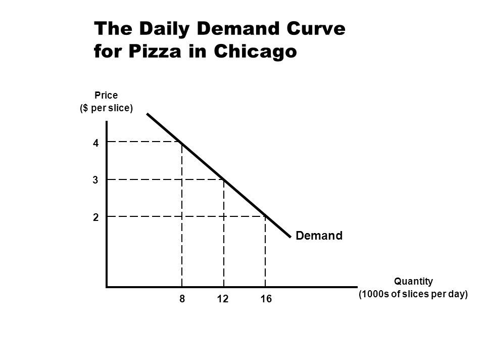 The Daily Demand Curve for Pizza in Chicago