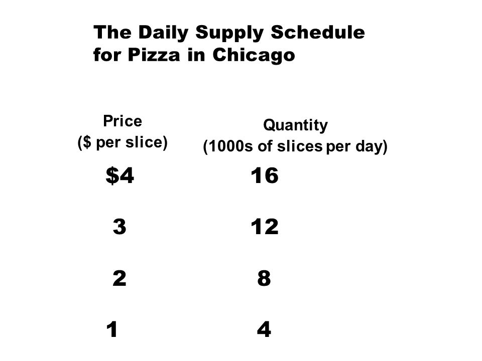 The Daily Supply Schedule for Pizza in Chicago