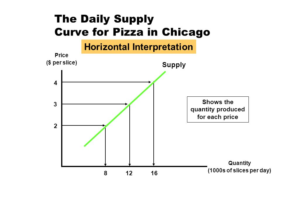The Daily Supply Curve for Pizza in Chicago