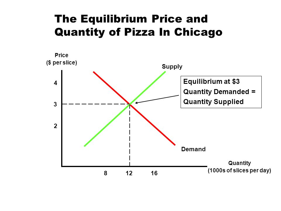 The Equilibrium Price and Quantity of Pizza In Chicago