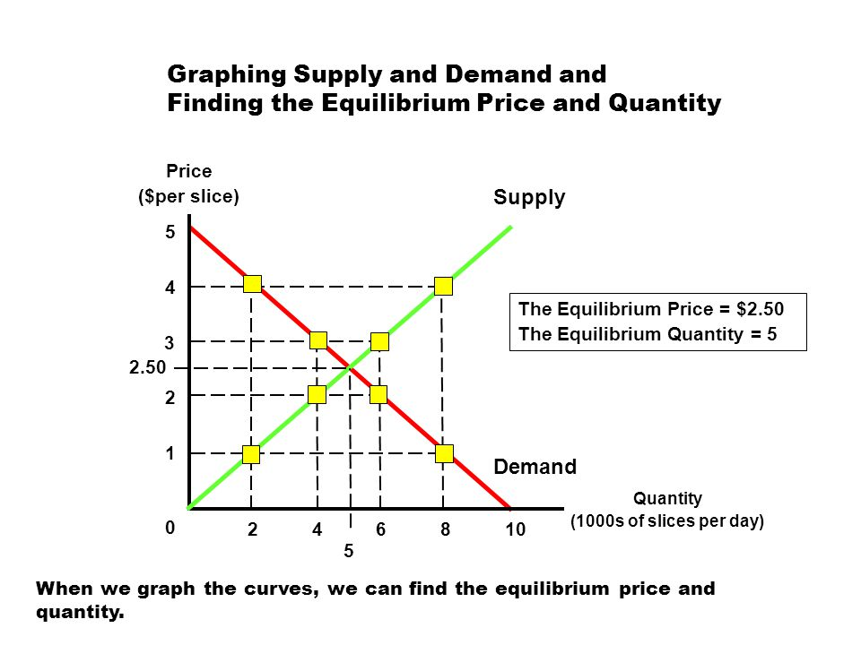 Graphing Supply and Demand and Finding the Equilibrium Price and Quantity