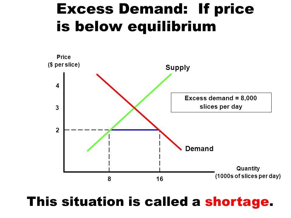 Excess Demand: If price is below equilibrium