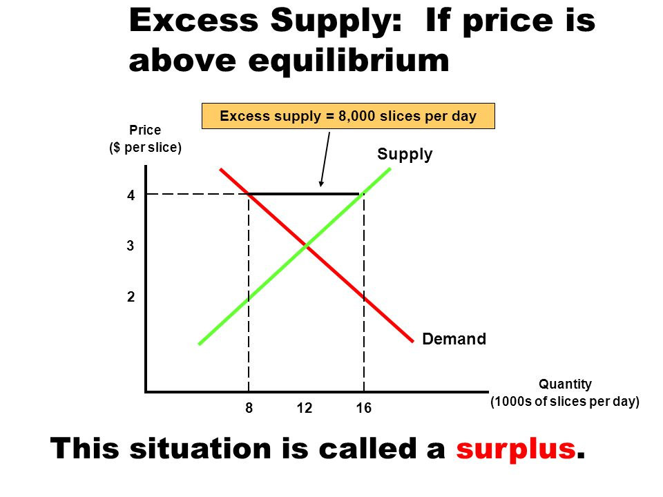 Excess Supply: If price is above equilibrium
