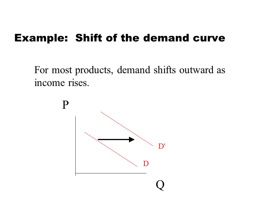 Example: Shift of the demand curve