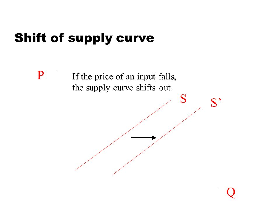 Shift of supply curve P S S' Q If the price of an input falls,