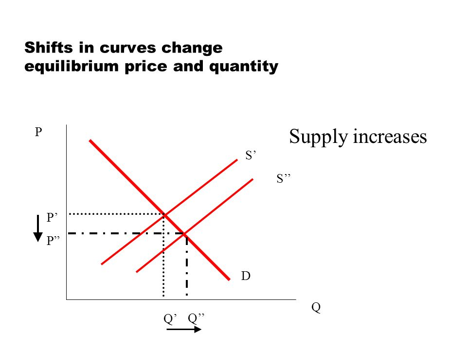 Shifts in curves change equilibrium price and quantity