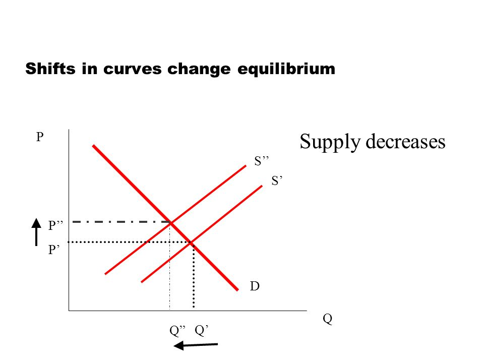Shifts in curves change equilibrium