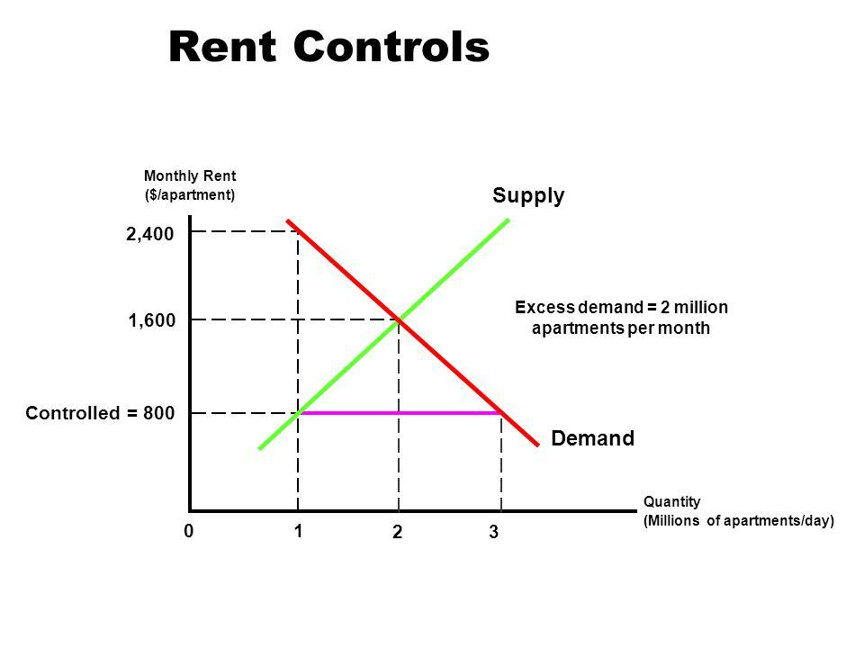 Excess demand = 2 million apartments per month