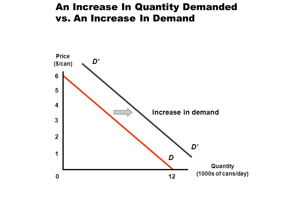 An Increase In Quantity Demanded vs. An Increase In Demand