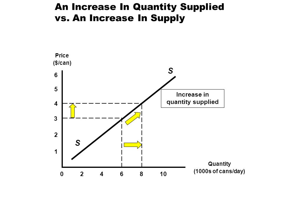 An Increase In Quantity Supplied vs. An Increase In Supply