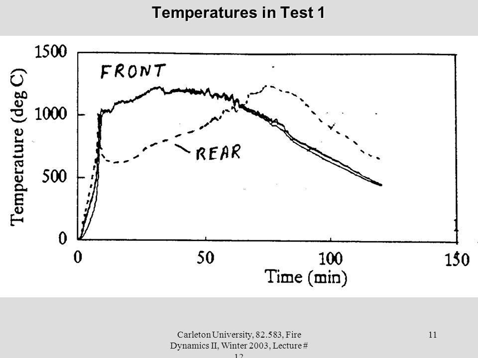 Temperatures in Test 1 Carleton University, 82.583, Fire Dynamics II, Winter 2003, Lecture # 12