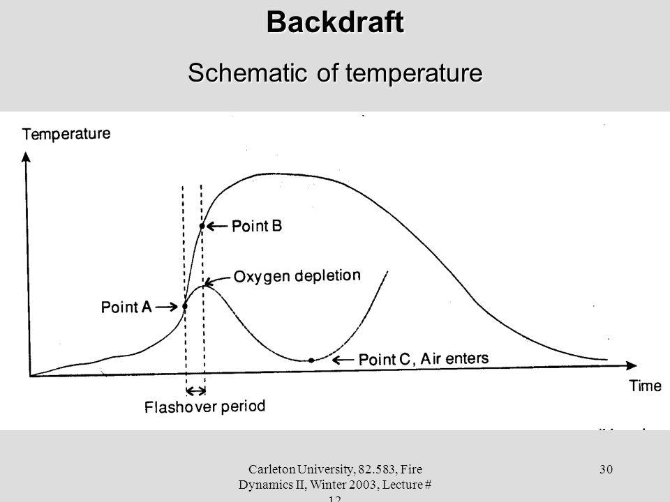 Schematic of temperature