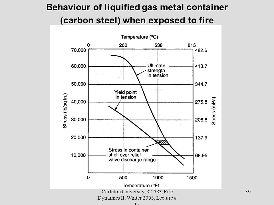 Behaviour of liquified gas metal container