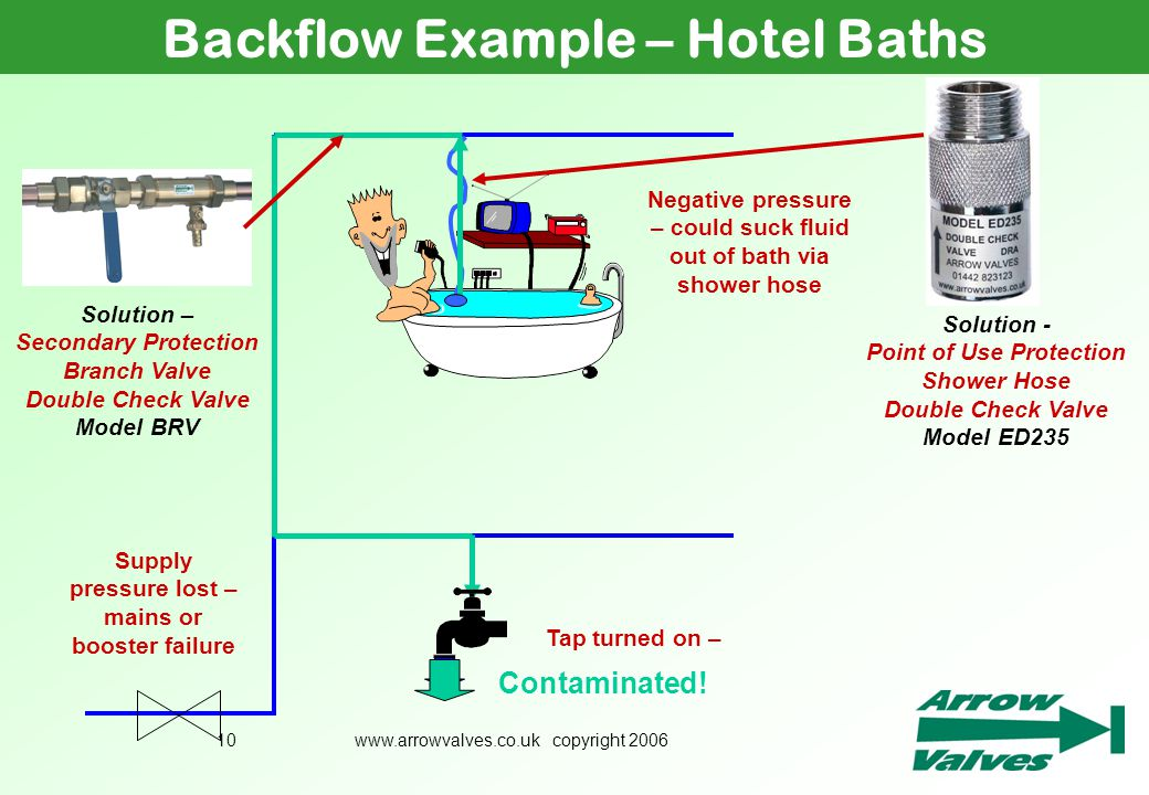 Primarily Focusing On Backflow Prevention Ppt Download