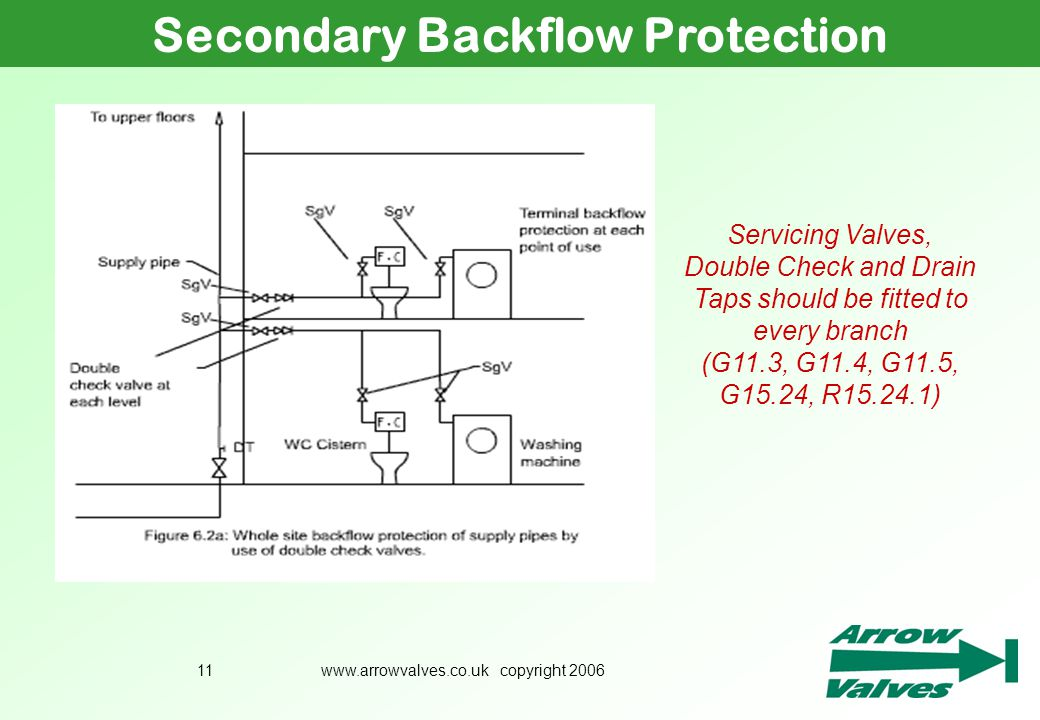 Secondary Backflow Protection