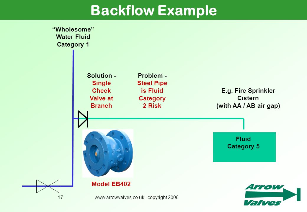 Backflow Example Wholesome Water Fluid Category 1