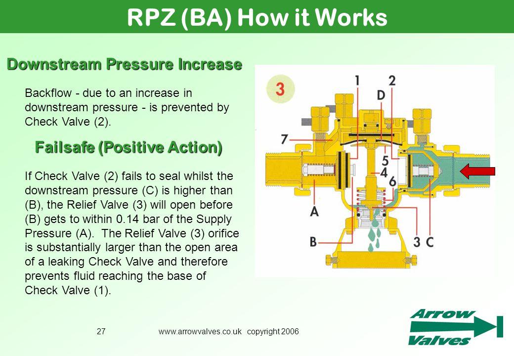 Downstream Pressure Increase