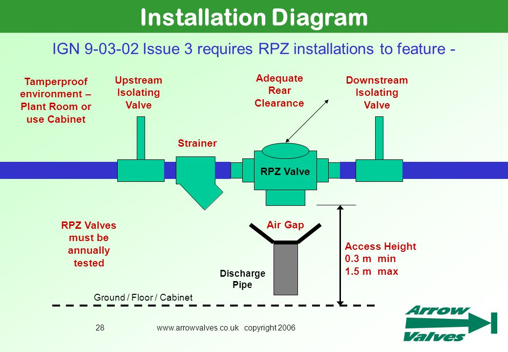 Installation Diagram July 2005. IGN 9-03-02 Issue 3 requires RPZ installations to feature - Adequate Rear Clearance.