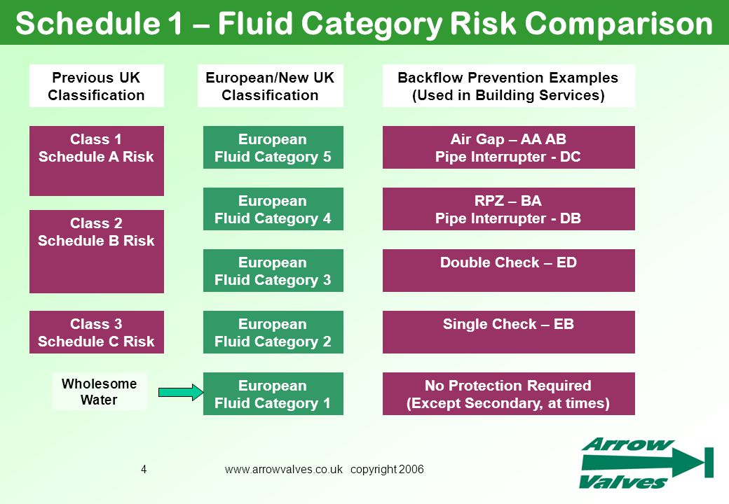 Schedule 1 – Fluid Category Risk Comparison