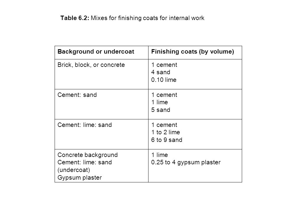 Table 6.2: Mixes for finishing coats for internal work
