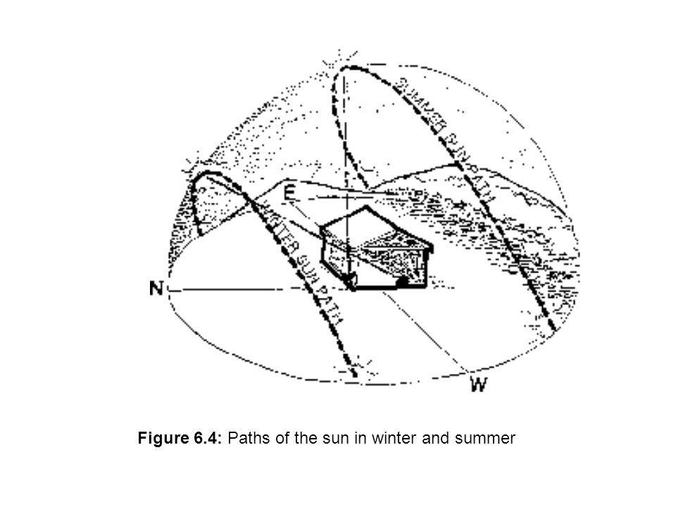 Figure 6.4: Paths of the sun in winter and summer