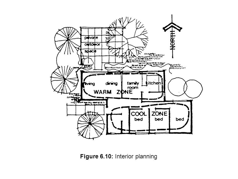 Figure 6.10: Interior planning