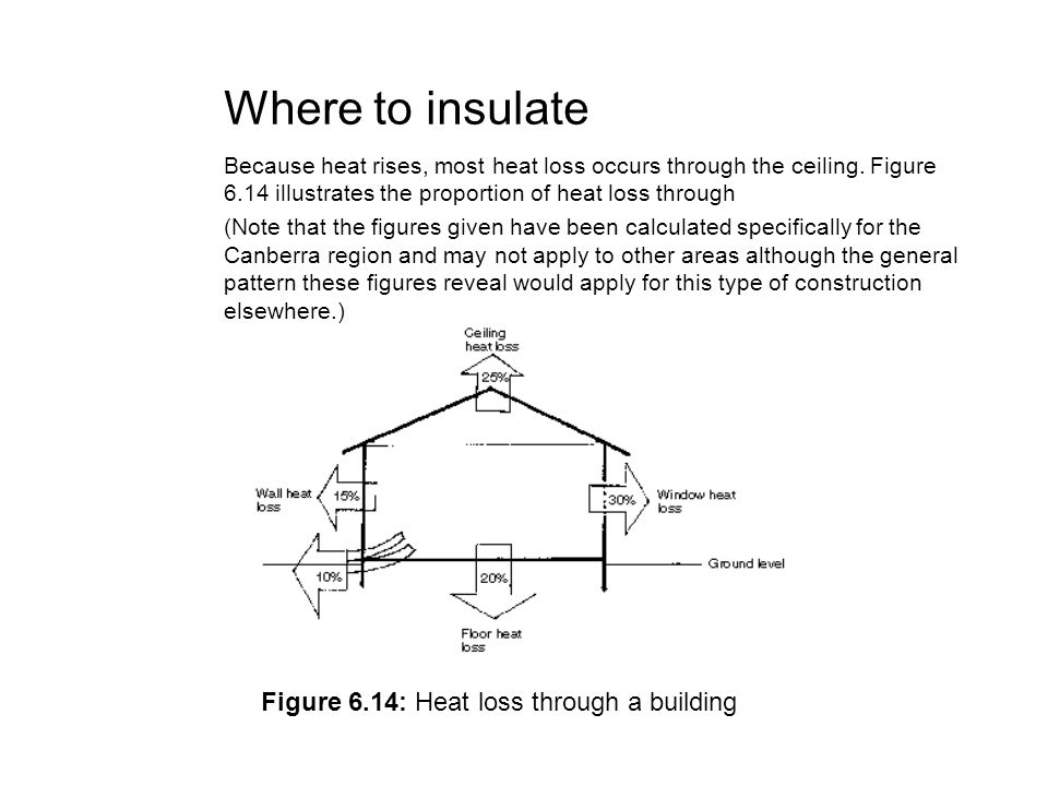 Where to insulate Figure 6.14: Heat loss through a building