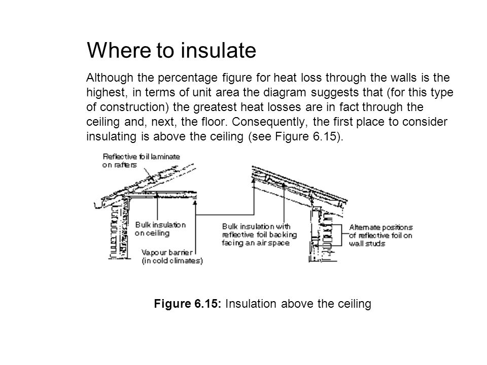 Figure 6.15: Insulation above the ceiling