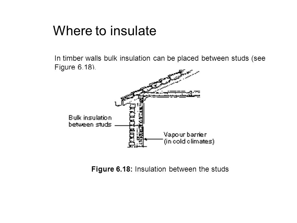 Figure 6.18: Insulation between the studs