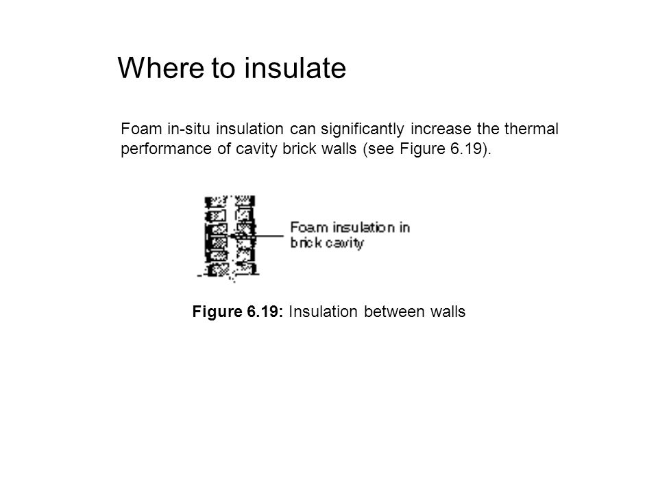 Figure 6.19: Insulation between walls
